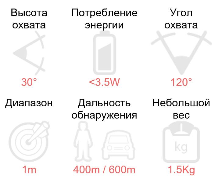 характеристика радара SR500